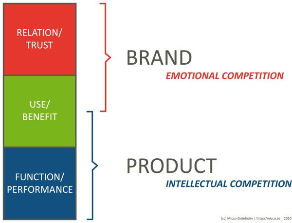 Product_vs_Brand